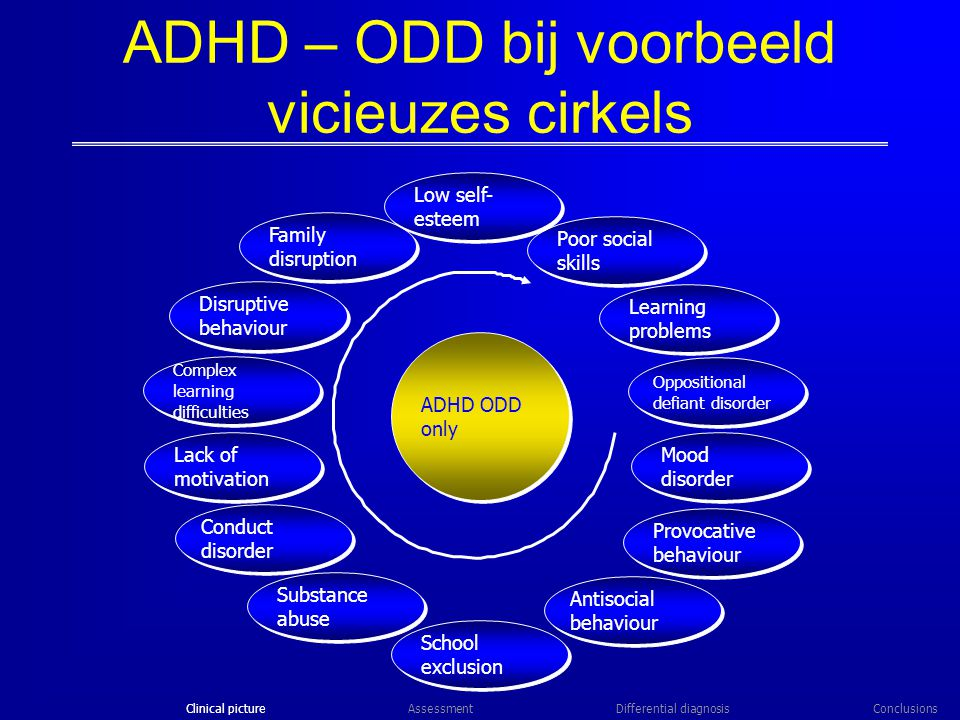 Conduct disorder Lack of motivation School exclusion Learning problems ADHD – ODD bij voorbeeld vicieuzes cirkels Oppositional defiant disorder Mood disorder Provocative behaviour Antisocial behaviour Disruptive behaviour Family disruption Poor social skills Complex learning difficulties Substance abuse Low self- esteem ADHD ODD only Clinical pictureDifferential diagnosisConclusionsAssessment Clinical picture