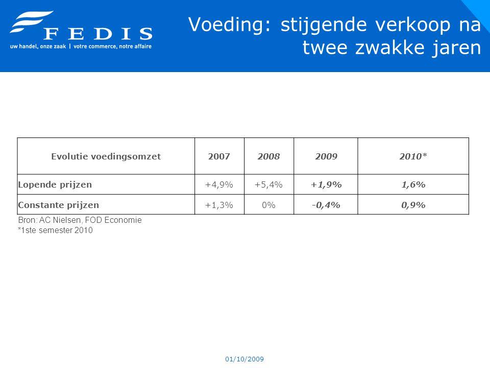 Voeding: stijgende verkoop na twee zwakke jaren 01/10/2009 Evolutie voedingsomzet2007200820092010* Lopende prijzen+4,9%+5,4%+1,9%1,6% Constante prijzen+1,3%0%-0,4%0,9% Bron: AC Nielsen, FOD Economie *1ste semester 2010