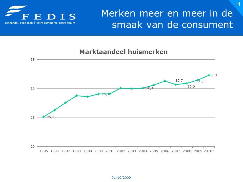 Merken meer en meer in de smaak van de consument 01/10/2009 11