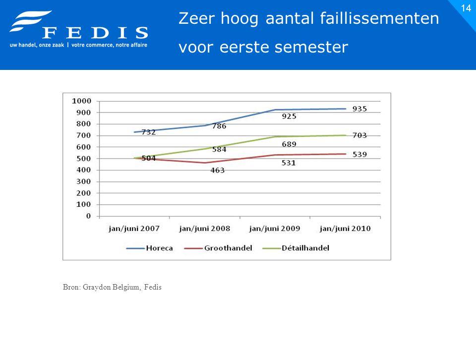 14 Bron: Graydon Belgium, Fedis  Zeer hoog aantal faillissementen voor eerste semester