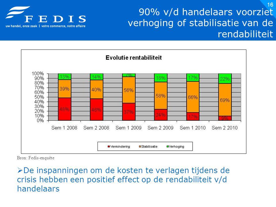 16 90% v/d handelaars voorziet verhoging of stabilisatie van de rendabiliteit Bron: Fedis-enquête  De inspanningen om de kosten te verlagen tijdens de crisis hebben een positief effect op de rendabiliteit v/d handelaars