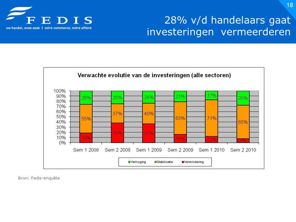 18 28% v/d handelaars gaat investeringen vermeerderen Bron: Fedis-enquête