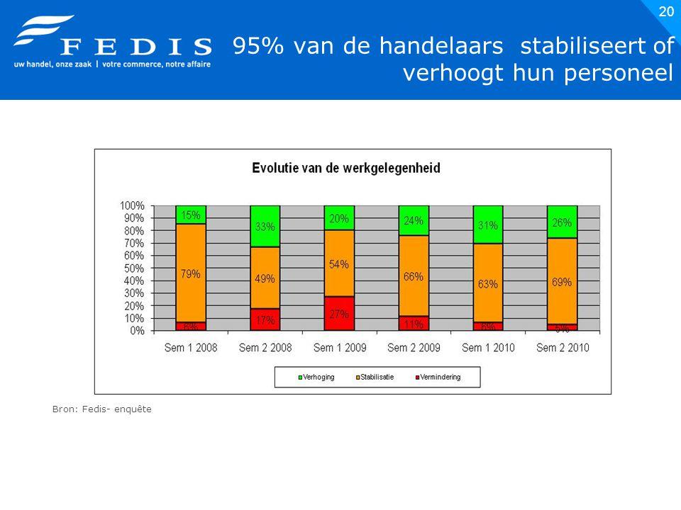 20 95% van de handelaars stabiliseert of verhoogt hun personeel Bron: Fedis- enquête