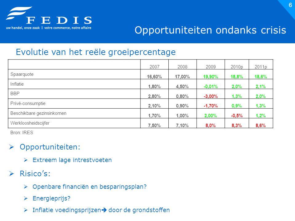 6 Opportuniteiten ondanks crisis  Opportuniteiten:  Extreem lage intrestvoeten  Risico's:  Openbare financiën en besparingsplan.