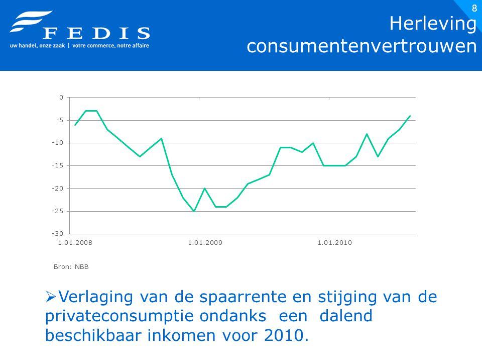 8 Herleving consumentenvertrouwen Bron: NBB  Verlaging van de spaarrente en stijging van de privateconsumptie ondanks een dalend beschikbaar inkomen voor 2010.