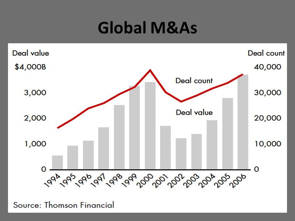 Global M&As