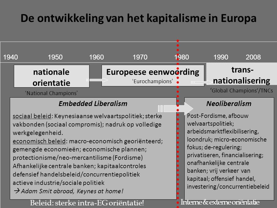 De ontwikkeling van het kapitalisme in Europa 1950196019701980199020081940 trans- nationalisering ' Global Champions'/TNCs nationale orientatie 'National Champions' Europeese eenwoording 'Eurochampions' Embedded Liberalism sociaal beleid: Keynesiaanse welvaartspolitiek; sterke vakbonden (sociaal compromis); nadruk op volledige werkgelegenheid.