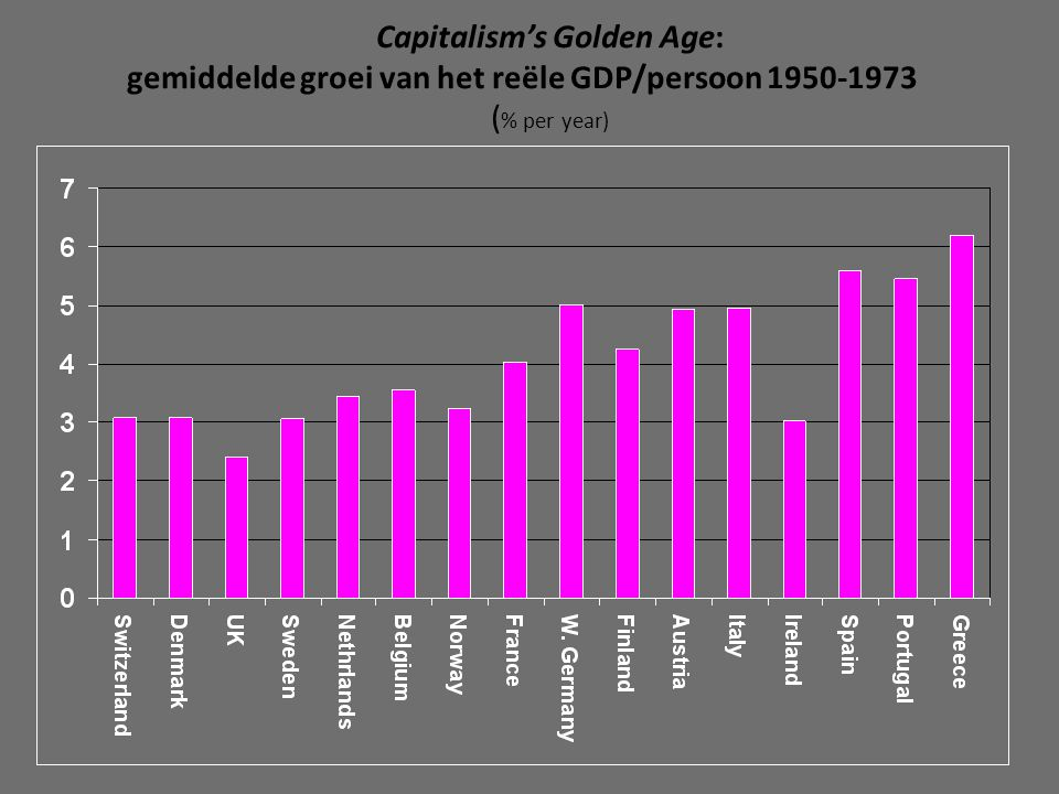Capitalism's Golden Age: gemiddelde groei van het reële GDP/persoon 1950-1973 ( % per year)