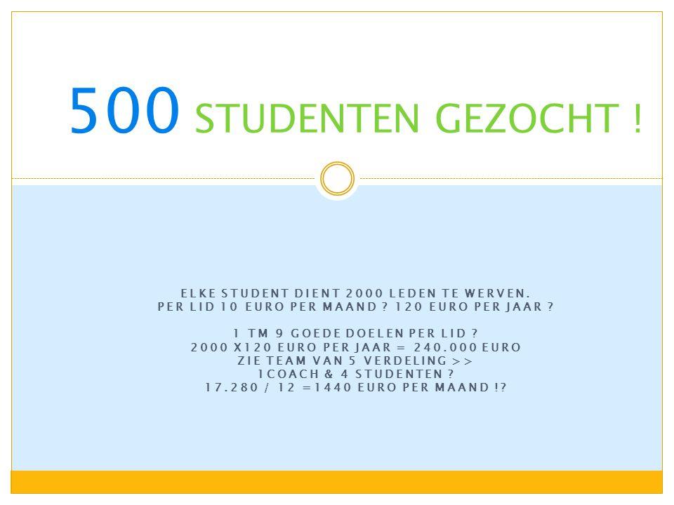 ELKE STUDENT DIENT 2000 LEDEN TE WERVEN. PER LID 10 EURO PER MAAND .