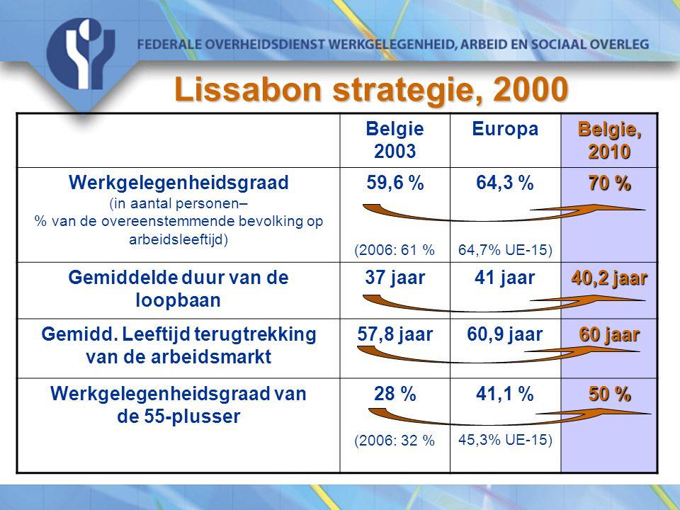 Lissabon strategie, 2000 Belgie 2003 Europa Belgie, 2010 Werkgelegenheidsgraad (in aantal personen– % van de overeenstemmende bevolking op arbeidsleeftijd) 59,6 % (2006: 61 % 64,3 % 64,7% UE-15) 70 % Gemiddelde duur van de loopbaan 37 jaar41 jaar 40,2 jaar Gemidd.