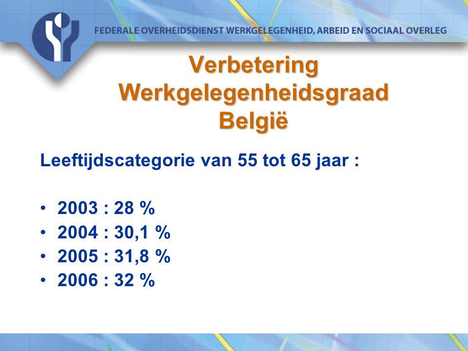 Verbetering Werkgelegenheidsgraad België Leeftijdscategorie van 55 tot 65 jaar : 2003 : 28 % 2004 : 30,1 % 2005 : 31,8 % 2006 : 32 %