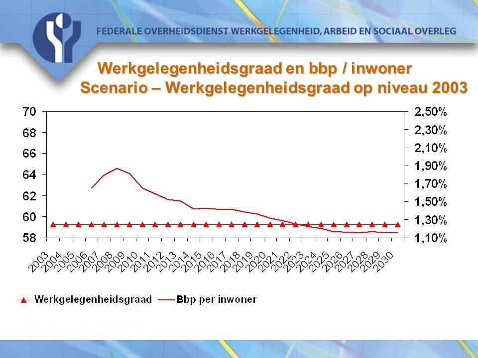 Werkgelegenheidsgraad en bbp / inwoner Scenario – Werkgelegenheidsgraad op niveau 2003