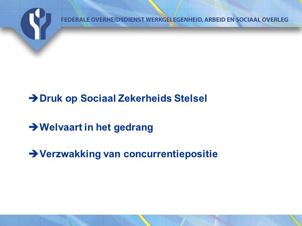  Druk op Sociaal Zekerheids Stelsel  Welvaart in het gedrang  Verzwakking van concurrentiepositie