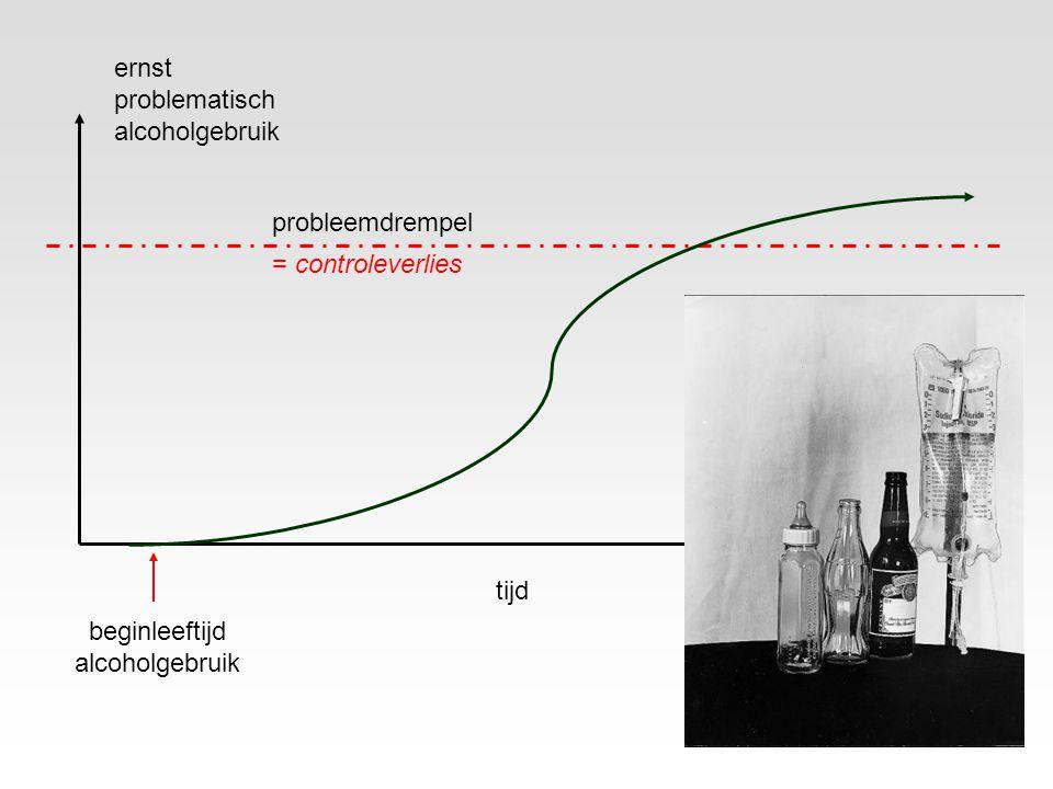 19 ernst problematisch alcoholgebruik tijd probleemdrempel = controleverlies beginleeftijd alcoholgebruik