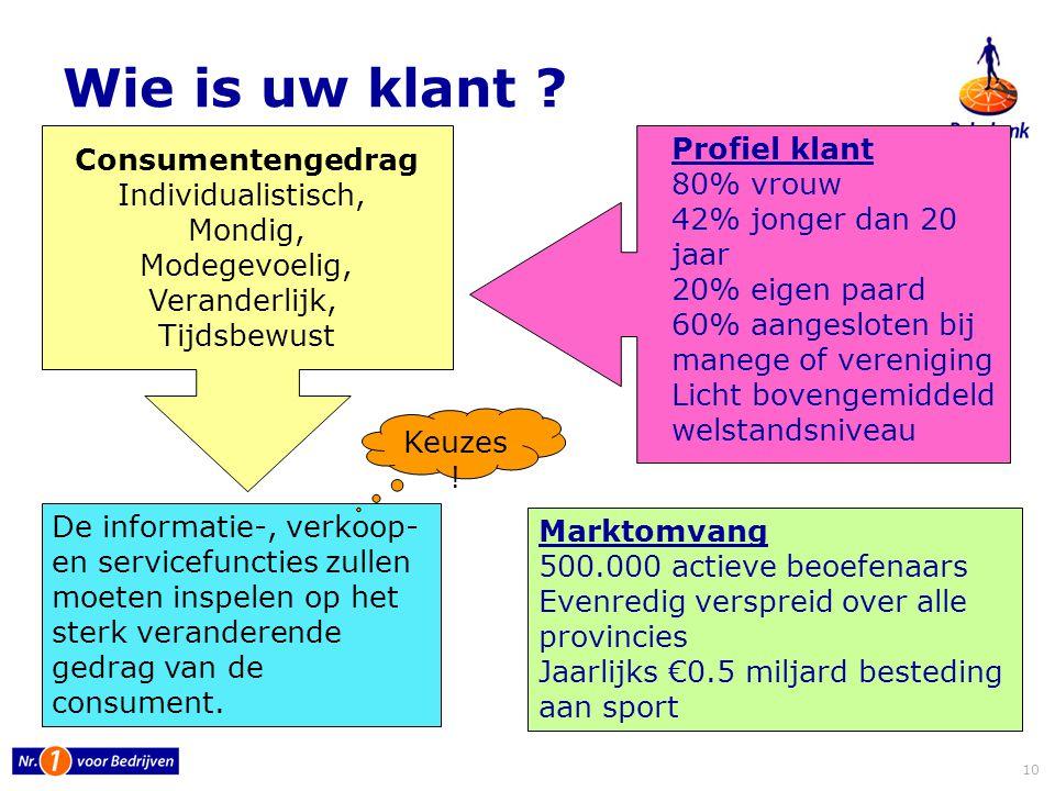 11 Marktplaats.nl Wie is de concurrent.Nieuwe toetreders Webwinkels Branchevervaging Jongens .