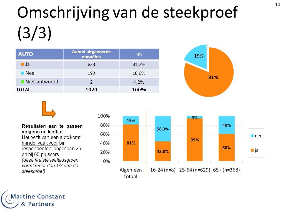 10 Omschrijving van de steekproef (3/3) AUTO Aantal uitgevoerde enquêtes % 82881,2% 19018,6% 20,2% TOTAL1020100% Resultaten aan te passen volgens de l