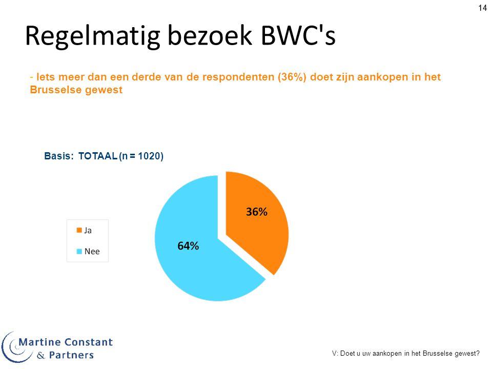 14 Regelmatig bezoek BWC's Basis: TOTAAL (n = 1020) V: Doet u uw aankopen in het Brusselse gewest? - Iets meer dan een derde van de respondenten (36%)