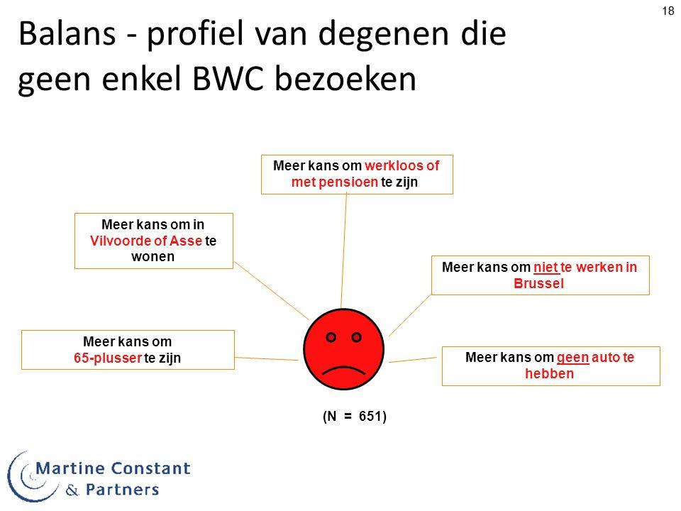 18 Balans - profiel van degenen die geen enkel BWC bezoeken (N = 651) Meer kans om in Vilvoorde of Asse te wonen Meer kans om werkloos of met pensioen te zijn Meer kans om 65-plusser te zijn Meer kans om niet te werken in Brussel Meer kans om geen auto te hebben
