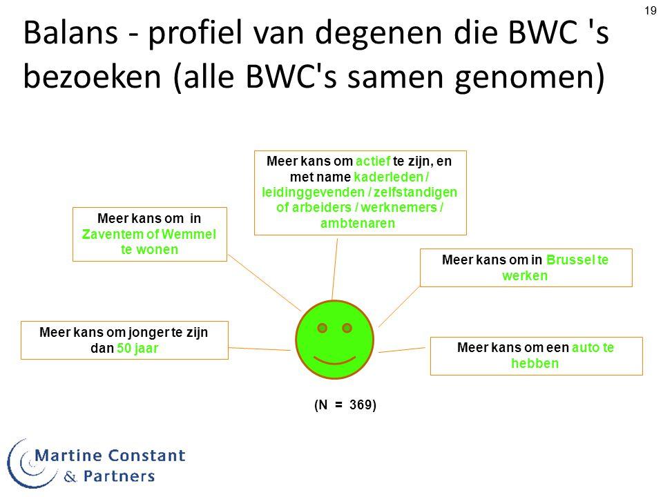 19 Balans - profiel van degenen die BWC s bezoeken (alle BWC s samen genomen) (N = 369) Meer kans om in Zaventem of Wemmel te wonen Meer kans om actief te zijn, en met name kaderleden / leidinggevenden / zelfstandigen of arbeiders / werknemers / ambtenaren Meer kans om jonger te zijn dan 50 jaar Meer kans om in Brussel te werken Meer kans om een auto te hebben