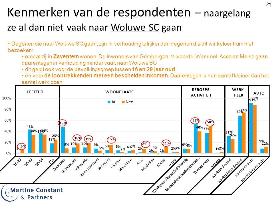 21 Kenmerken van de respondenten – naargelang ze al dan niet vaak naar Woluwe SC gaan Degenen die naar Woluwe SC gaan, zijn in verhouding talrijker dan degenen die dit winkelcentrum niet bezoeken: omdat zij in Zaventem wonen.