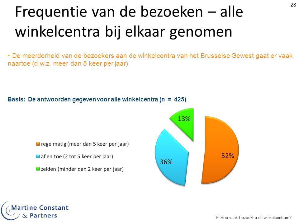 28 Frequentie van de bezoeken – alle winkelcentra bij elkaar genomen De meerderheid van de bezoekers aan de winkelcentra van het Brusselse Gewest gaat er vaak naartoe (d.w.z.