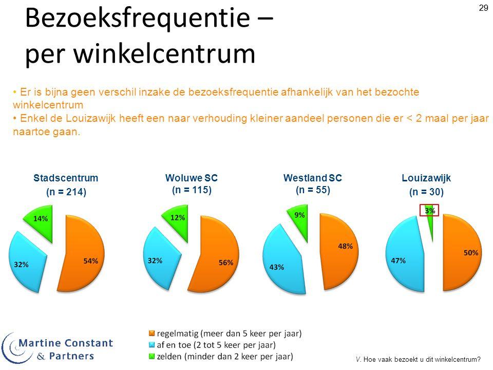 29 Louizawijk (n = 30) Bezoeksfrequentie – per winkelcentrum Er is bijna geen verschil inzake de bezoeksfrequentie afhankelijk van het bezochte winkelcentrum Enkel de Louizawijk heeft een naar verhouding kleiner aandeel personen die er < 2 maal per jaar naartoe gaan.