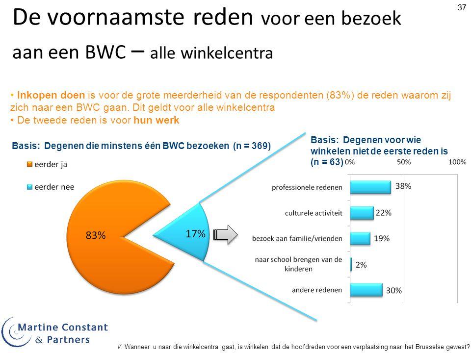 37 De voornaamste reden voor een bezoek aan een BWC – alle winkelcentra Basis: Degenen die minstens één BWC bezoeken (n = 369) Inkopen doen is voor de grote meerderheid van de respondenten (83%) de reden waarom zij zich naar een BWC gaan.