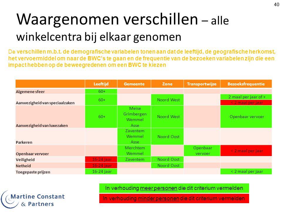 40 Waargenomen verschillen – alle winkelcentra bij elkaar genomen LeeftijdGemeente ZoneTransportwijzeBezoeksfrequentie Algemene sfeer 60+ Aanwezigheid van speciaalzaken 60+Noord West 2 maal per jaar of + < 2 maal per jaar Aanwezigheid van luxezaken 60+ Meise Grimbergen Wemmel Asse Noord WestOpenbaar vervoer Parkeren Zaventem Wemmel Asse Noord Oost Openbaar vervoer Merchtem Wemmel Openbaar vervoer < 2 maal per jaar Veiligheid 16-24 jaarZaventemNoord Oost Netheid 16-24 jaarNoord Oost Toegepaste prijzen 16-24 jaar< 2 maal per jaar De verschillen m.b.t.