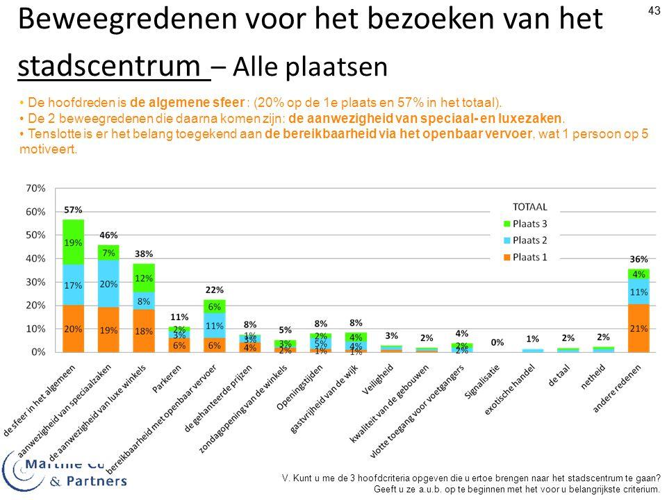 43 Beweegredenen voor het bezoeken van het stadscentrum – Alle plaatsen De hoofdreden is de algemene sfeer : (20% op de 1e plaats en 57% in het totaal).
