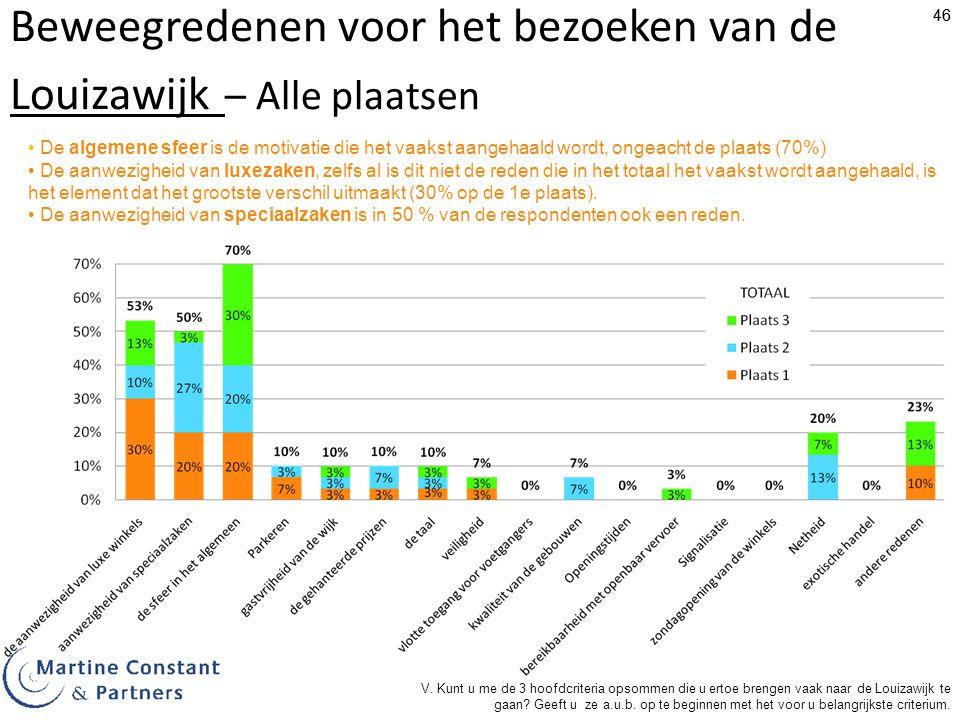 46 Beweegredenen voor het bezoeken van de Louizawijk – Alle plaatsen De algemene sfeer is de motivatie die het vaakst aangehaald wordt, ongeacht de pl