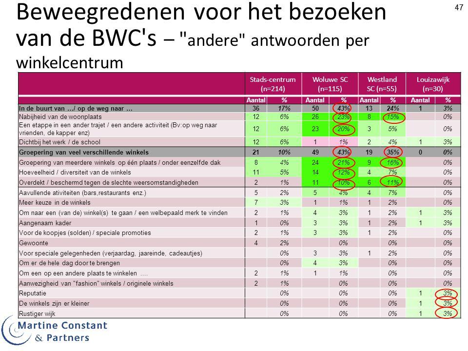 47 Beweegredenen voor het bezoeken van de BWC s – andere antwoorden per winkelcentrum Stads-centrum (n=214) Woluwe SC (n=115) Westland SC (n=55) Louizawijk (n=30) Aantal% % % % In de buurt van …/ op de weg naar …3617%5043%1324%13% Nabijheid van de woonplaats126%2623%815%0% Een etappe in een ander trajet / een andere activiteit (Bv:op weg naar vrienden, de kapper enz) 126%2320%35%0% Dichtbij het werk / de school126%11%24%13% Groepering van veel verschillende winkels2110%4943%1935%00% Groepering van meerdere winkels op één plaats / onder eenzelfde dak84%2421%916%0% Hoeveelheid / diversiteit van de winkels115%1412%47%0% Overdekt / beschermd tegen de slechte weersomstandigheden21%1110%611%0% Aavullende ativiteiten (bars,restaurants enz.)52%54%47%0% Meer keuze in de winkels73%11%12%0% Om naar een (van de) winkel(s) te gaan / een welbepaald merk te vinden21%43%12%13% Aangenaam kader10%33%12%13% Voor de koopjes (solden) / speciale promoties21%33%12%0% Gewoonte42%0% Voor speciale gelegenheden (verjaardag, jaareinde, cadeautjes)0%33%12%0% Om er de hele dag door te brengen0%43%0% Om een op een andere plaats te winkelen....21%1 0% Aanwezigheid van fashion winkels / originele winkels21%0% Reputatie0% 13% De winkels zijn er kleiner0% 13% Rustiger wijk0% 13%