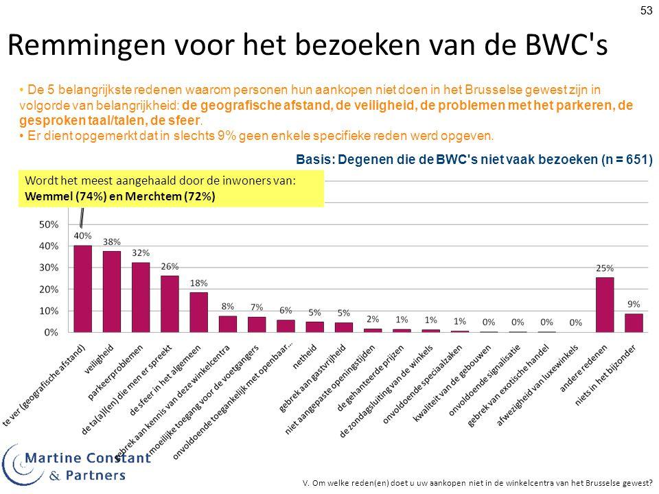 53 Remmingen voor het bezoeken van de BWC s De 5 belangrijkste redenen waarom personen hun aankopen niet doen in het Brusselse gewest zijn in volgorde van belangrijkheid: de geografische afstand, de veiligheid, de problemen met het parkeren, de gesproken taal/talen, de sfeer.