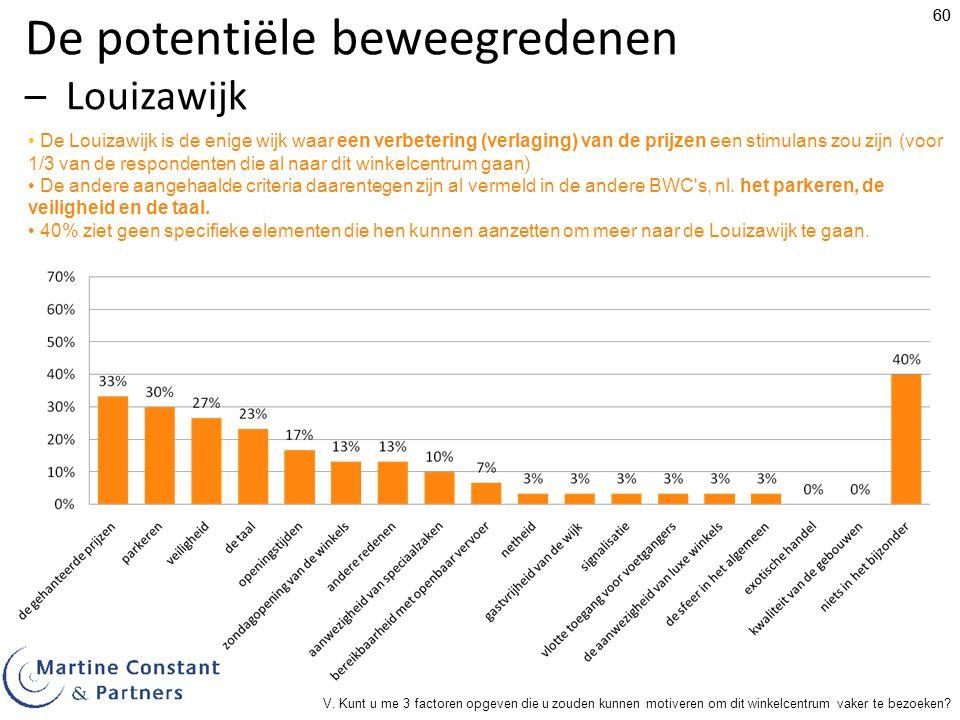 60 De potentiële beweegredenen – Louizawijk De Louizawijk is de enige wijk waar een verbetering (verlaging) van de prijzen een stimulans zou zijn (voor 1/3 van de respondenten die al naar dit winkelcentrum gaan) De andere aangehaalde criteria daarentegen zijn al vermeld in de andere BWC s, nl.