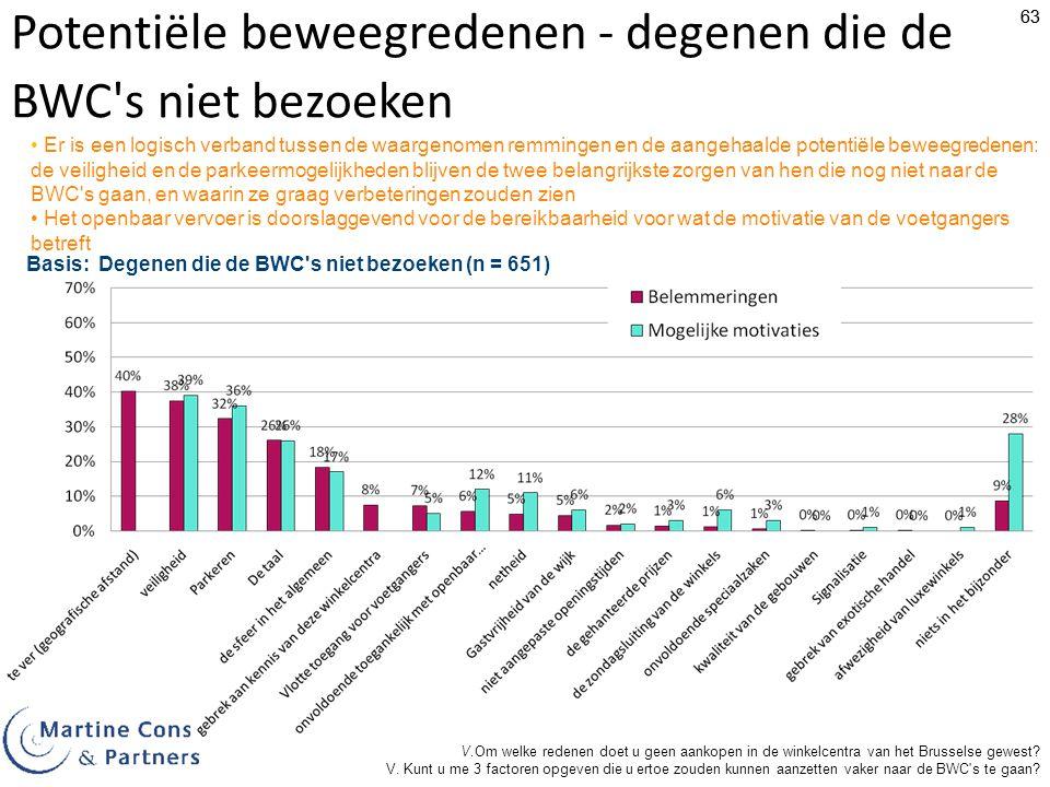 63 Potentiële beweegredenen - degenen die de BWC s niet bezoeken Er is een logisch verband tussen de waargenomen remmingen en de aangehaalde potentiële beweegredenen: de veiligheid en de parkeermogelijkheden blijven de twee belangrijkste zorgen van hen die nog niet naar de BWC s gaan, en waarin ze graag verbeteringen zouden zien Het openbaar vervoer is doorslaggevend voor de bereikbaarheid voor wat de motivatie van de voetgangers betreft V.Om welke redenen doet u geen aankopen in de winkelcentra van het Brusselse gewest.