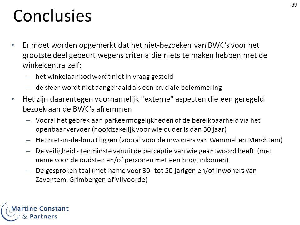 69 Conclusies Er moet worden opgemerkt dat het niet-bezoeken van BWC s voor het grootste deel gebeurt wegens criteria die niets te maken hebben met de winkelcentra zelf: – het winkelaanbod wordt niet in vraag gesteld – de sfeer wordt niet aangehaald als een cruciale belemmering Het zijn daarentegen voornamelijk externe aspecten die een geregeld bezoek aan de BWC s afremmen – Vooral het gebrek aan parkeermogelijkheden of de bereikbaarheid via het openbaar vervoer (hoofdzakelijk voor wie ouder is dan 30 jaar) – Het niet-in-de-buurt liggen (vooral voor de inwoners van Wemmel en Merchtem) – De veiligheid - tenminste vanuit de perceptie van wie geantwoord heeft (met name voor de oudsten en/of personen met een hoog inkomen) – De gesproken taal (met name voor 30- tot 50-jarigen en/of inwoners van Zaventem, Grimbergen of Vilvoorde)