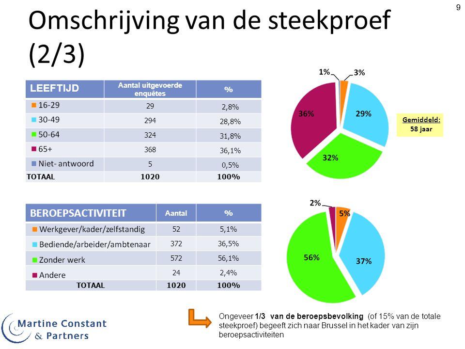 99 BEROEPSACTIVITEIT Aantal % 525,1% 37236,5% 57256,1% 242,4% TOTAAL1020100% LEEFTIJD Aantal uitgevoerde enquêtes % 29 2,8% 294 28,8% 324 31,8% 368 36,1% 5 0,5% TOTAAL1020100% Omschrijving van de steekproef (2/3) Ongeveer 1/3 van de beroepsbevolking (of 15% van de totale steekproef) begeeft zich naar Brussel in het kader van zijn beroepsactiviteiten Gemiddeld: 58 jaar