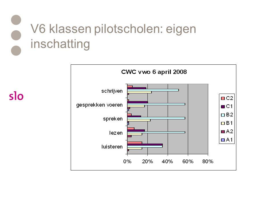 V6 klassen pilotscholen: eigen inschatting