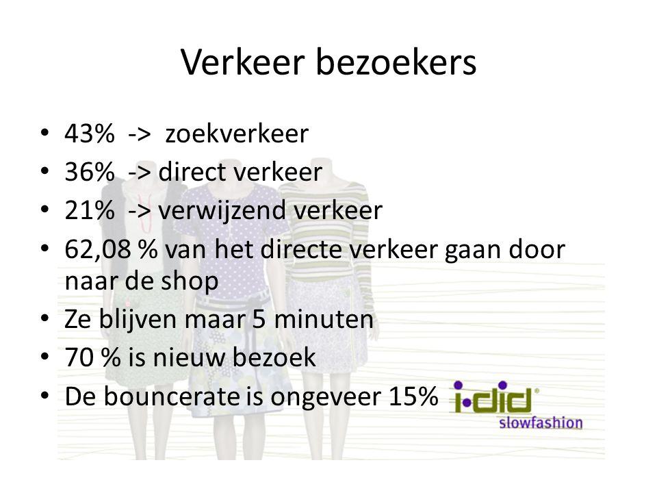 Verkeer bezoekers 43% -> zoekverkeer 36% -> direct verkeer 21% -> verwijzend verkeer 62,08 % van het directe verkeer gaan door naar de shop Ze blijven maar 5 minuten 70 % is nieuw bezoek De bouncerate is ongeveer 15%