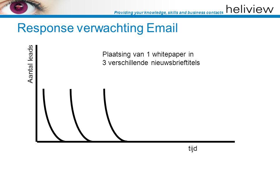 Providing your knowledge, skills and business contacts tijd Plaatsing van 1 whitepaper in 3 verschillende nieuwsbrieftitels Aantal leads Response verwachting Email