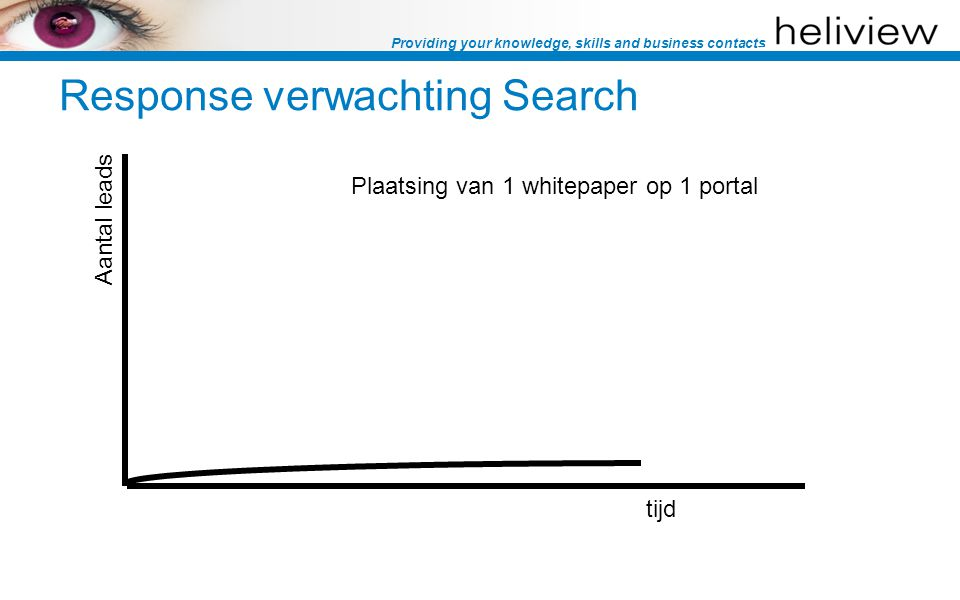 Providing your knowledge, skills and business contacts tijd Plaatsing van meerdere whitepapers op 1 portal Of Van 1 whitepaper op meerdere portals… Response verwachting Search Aantal leads