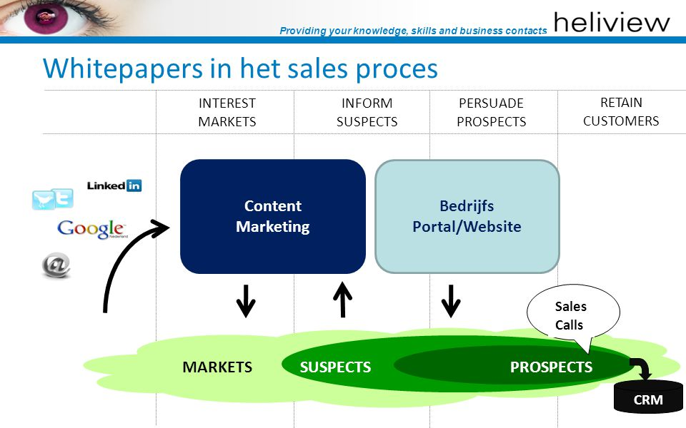 Providing your knowledge, skills and business contacts Whitepapers in het sales proces INTEREST MARKETS INFORM SUSPECTS PERSUADE PROSPECTS RETAIN CUST