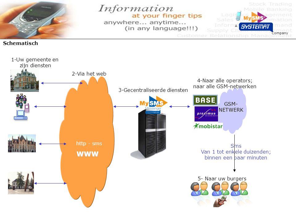 Company A Schematisch WWW http - sms 1-Uw gemeente en zijn diensten GSM-NETWERK Sms Van 1 tot enkele duizenden; binnen een paar minuten 2-Via het web 3-Gecentraliseerde diensten 4-Naar alle operators; naar alle GSM-netwerken 5- Naar uw burgers