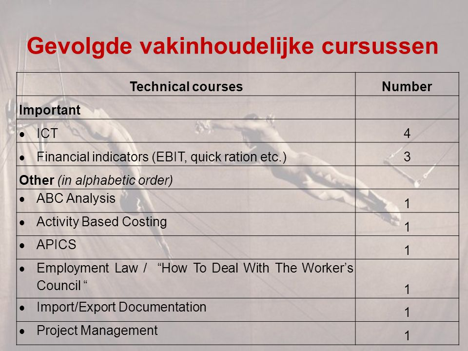 Gevolgde vakinhoudelijke cursussen Technical coursesNumber Important  ICT4  Financial indicators (EBIT, quick ration etc.)3 Other (in alphabetic ord