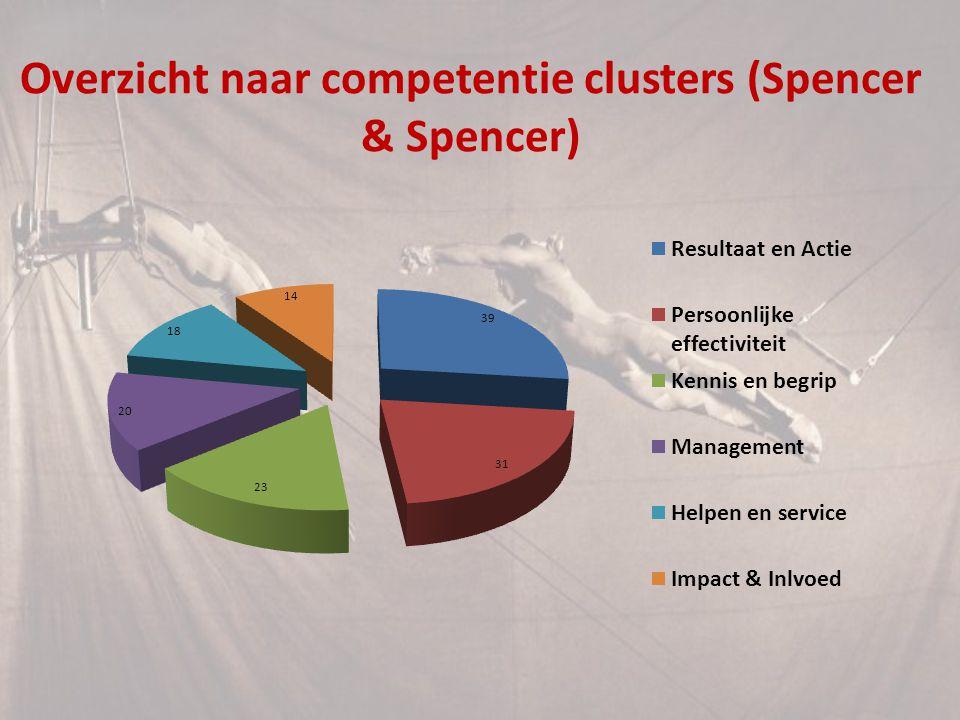Overzicht naar competentie clusters (Spencer & Spencer)