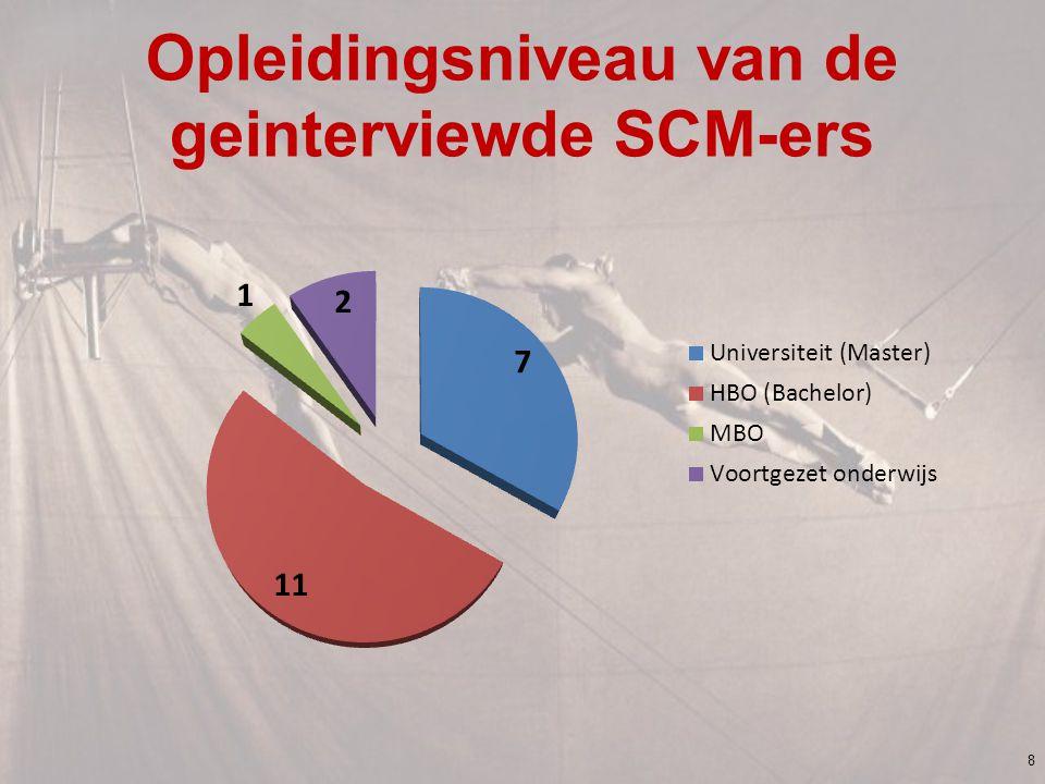 Opleidingsniveau van de geinterviewde SCM-ers 8