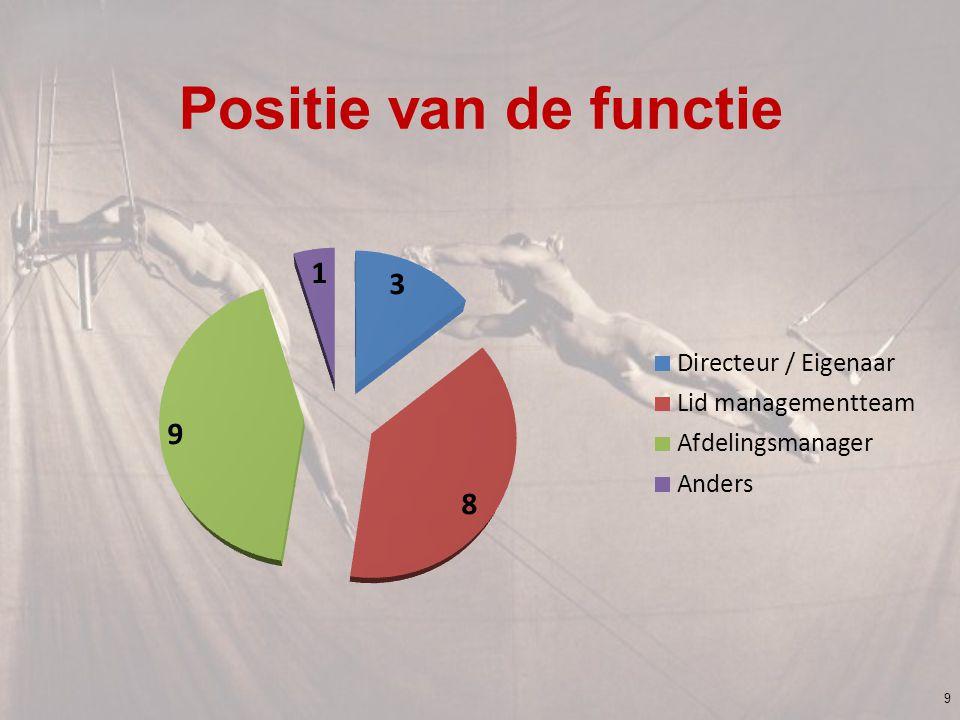 Positie van de functie 9