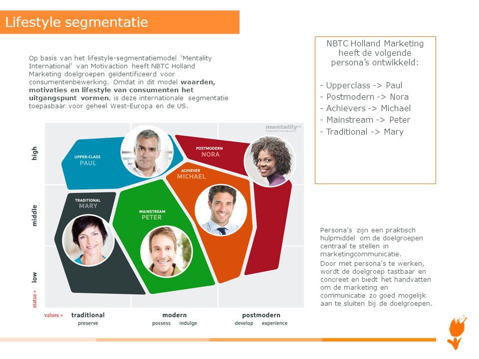 Op basis van het lifestyle-segmentatiemodel 'Mentality International' van Motivaction heeft NBTC Holland Marketing doelgroepen geïdentificeerd voor co