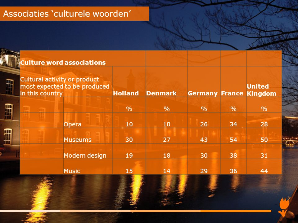 Associaties 'culturele woorden' Culture word associations Cultural activity or product most expected to be produced in this countryHollandDenmarkGerma