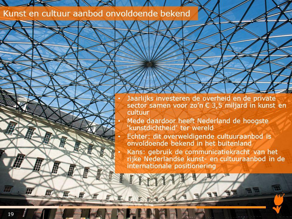 Jaarlijks investeren de overheid en de private sector samen voor zo'n € 3,5 miljard in kunst en cultuur Mede daardoor heeft Nederland de hoogste 'kuns