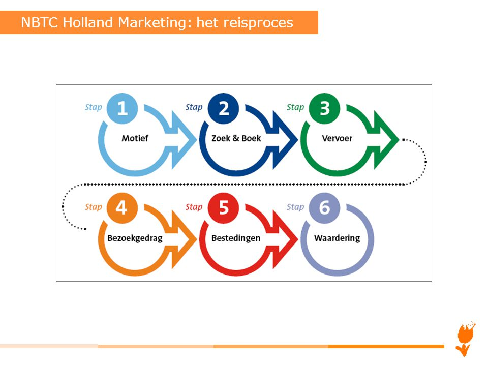 Op basis van het lifestyle-segmentatiemodel 'Mentality International' van Motivaction heeft NBTC Holland Marketing doelgroepen geïdentificeerd voor consumentenbewerking.